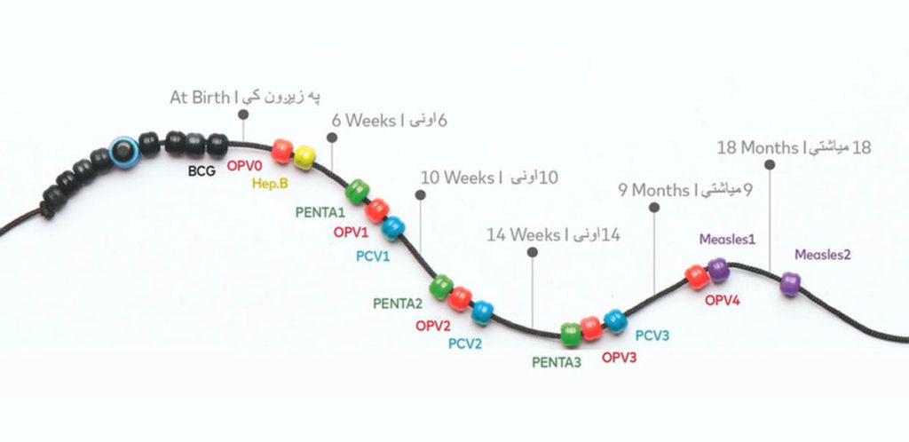 The Immunity Charm Timeline