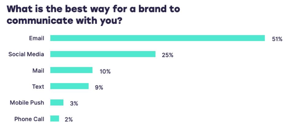 Personalisiertes Marketing - so machen Sie es richtig