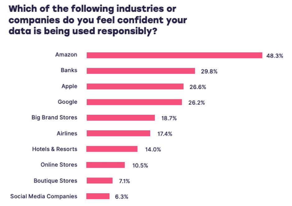 Vertrauenswürdige Firmen im Personalisierten-Marketing