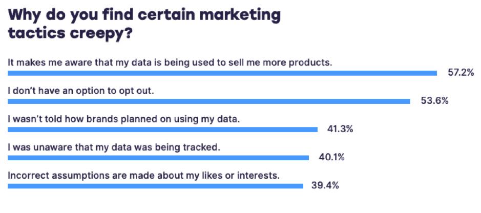 Negative Resultate von personalisiertem Marketing