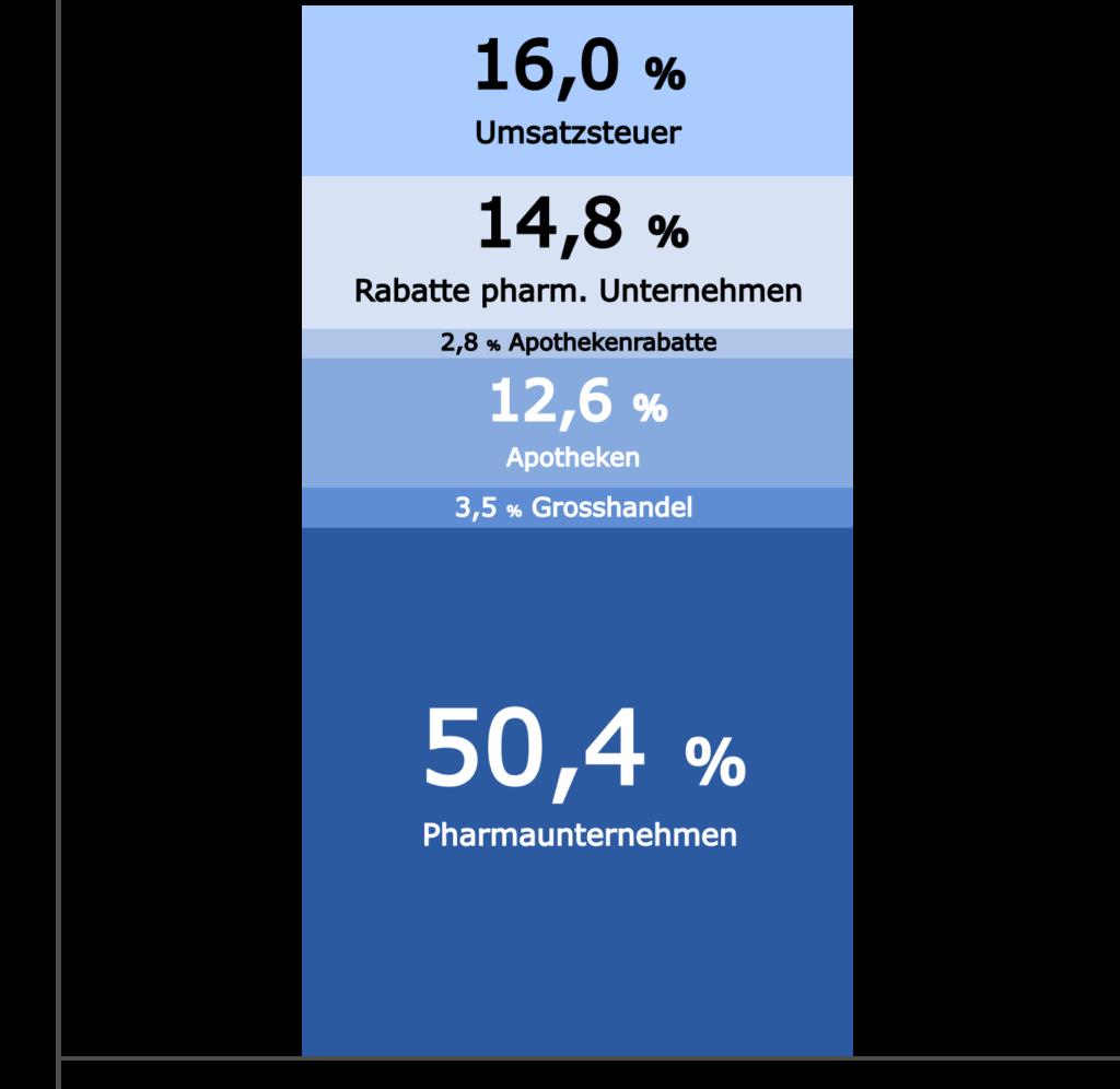 Pharmaunternehmen bekommen 50,4 % des Verkaufserlöses