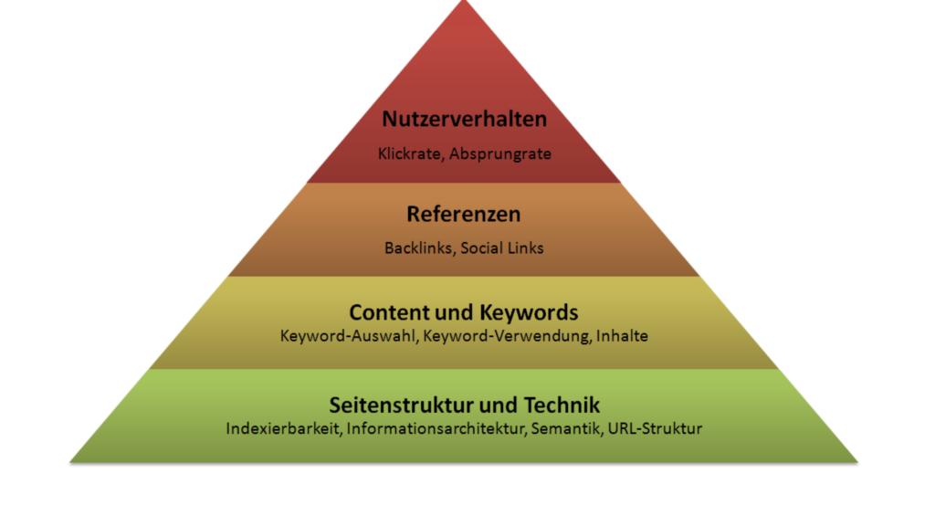 SEO Bedürfnispyramide