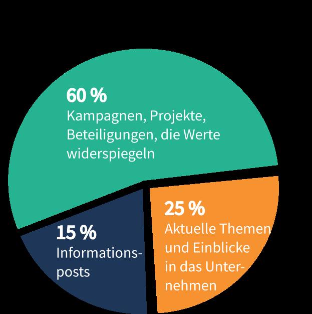 Inhaltsverteilung für Social Media Strategie